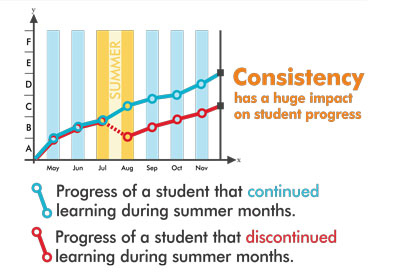 Summer Learning Loss Stats